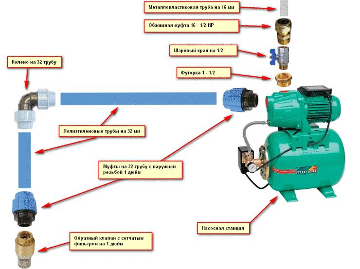 Схема подключения насосной станции для частного дома