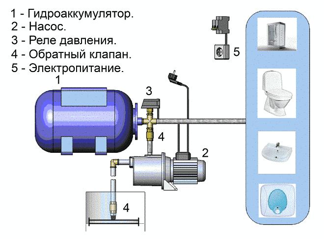 Устройство бытовых насосных станций