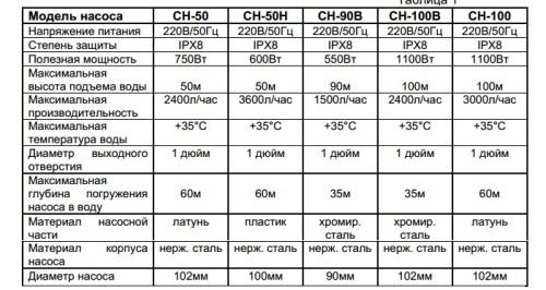 Технические характеристики скважинных насосов Вихрь