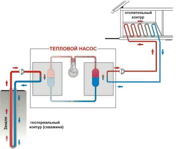 Отопление из холодильника своими руками