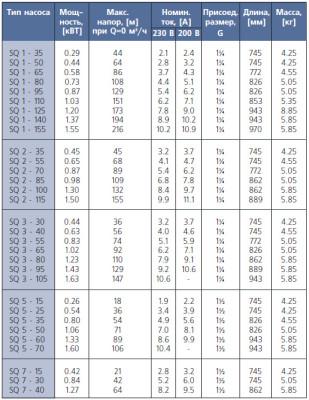 Погружные насосы для скважин: технические характеристики и цены