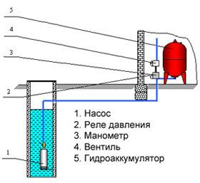 Устройство системы водоснабжения с гидроаккумулятором
