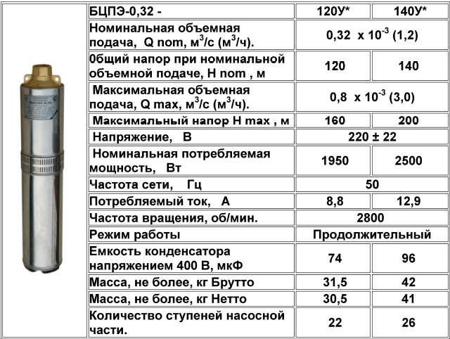Насосы Водолей БЦПЭ 0,32 технические характеристики