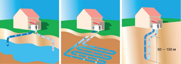 Виды геотермальных систем для отопления дома
