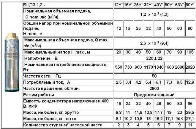 Насосное оборудование Водолей БЦПЭ 1,2 технические характеристики