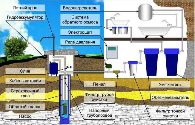 Водоснабжение в частном доме своими руками из скважины