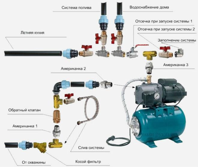 Схема подключения водоснабжения частного дома из скважины