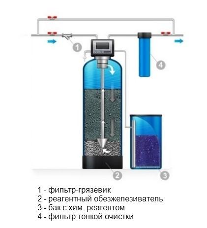 obezzhelezivanie-vody-iz-skvazhiny