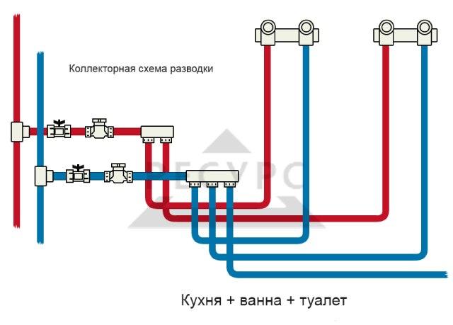 Коллекторная схема разводки труб водоснабжения в частном доме