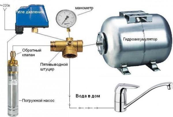 Схема водоснабжения из колодца с гидробаком и реле давления