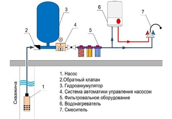 водоснабжение частного дома из колодца схема с гидроаккумулятором